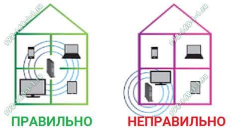 как правильно установить роутер в доме