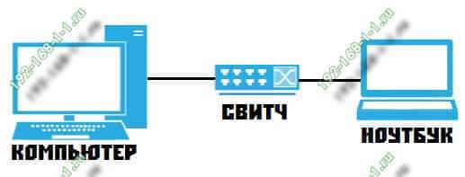 схема подключения компьютера к сети