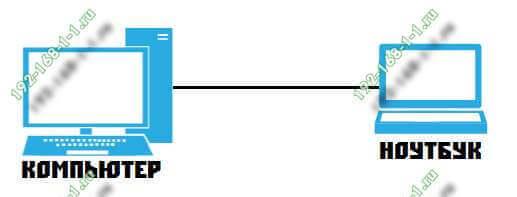 как создать локальную сеть
